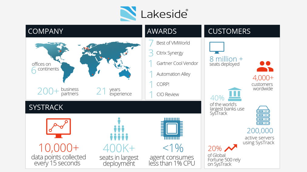 About Lakeside Software