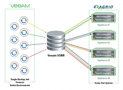 ExaGrid & Veeam & Fortem-IT